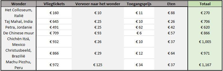 Tabel die de kosten van de 7 wereldwonderen vergelijkt
